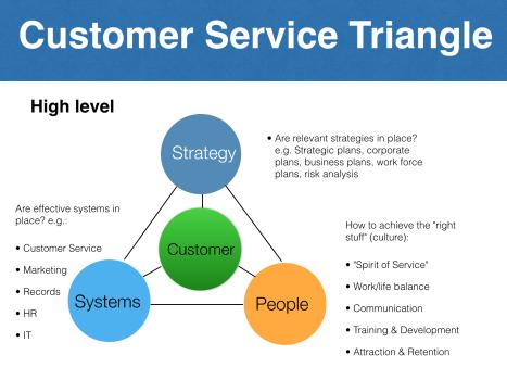 Customer Service Triangle