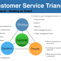 Following Up On The Customer Service Triangle